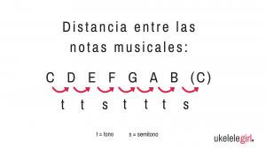 La distancia entre las notas de ukelelegirl.es