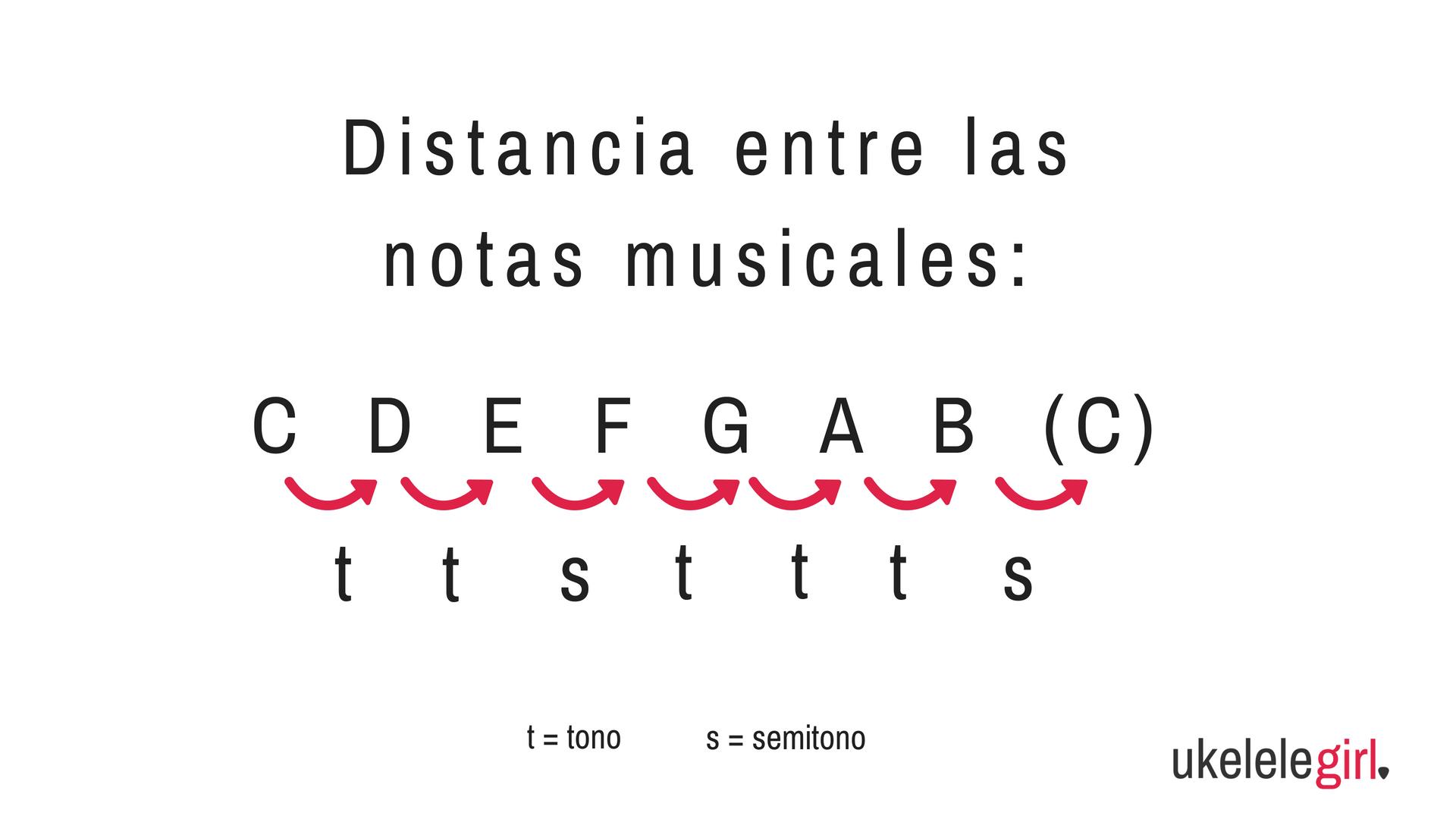 Las escalas musicales - UkeleleGirl