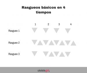 Rasgueos básicos en 4 tiempos de ukelelgirl.es