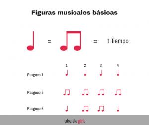 Figuras musicales básicas de ukelelgirl.es
